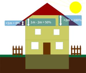 Was ist der Unterschied zwischen Wohnflächen und Nutzfläche?